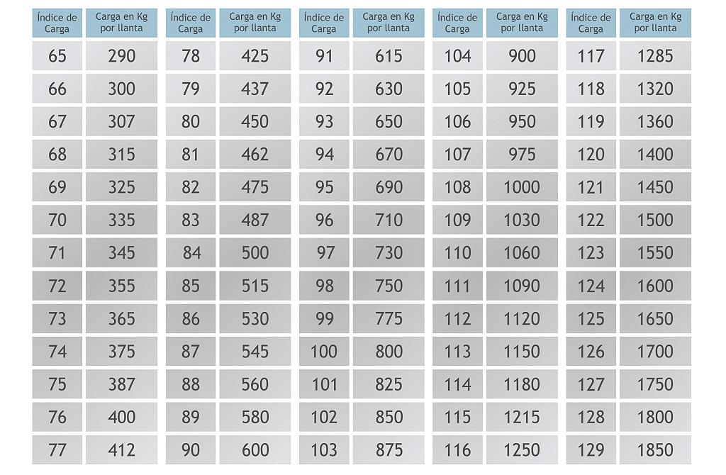 tabla carga de los neumaticos