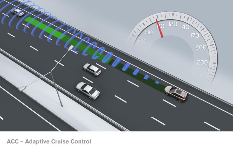 Esquema de funcionamiento del sistema ACC de Volvo